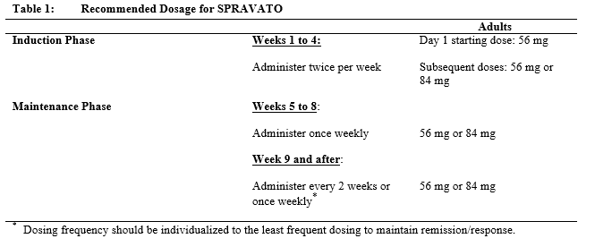 spravato treatment schedule